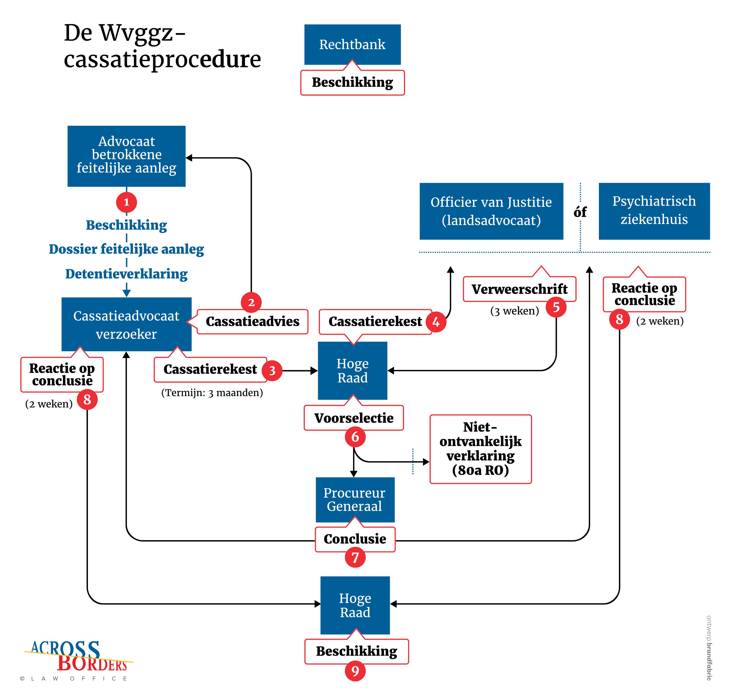 Stroomschema cassatieprocedure WVggz